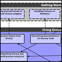 Using Groovy Ecosystem
