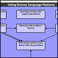 Using Groovy Language Features