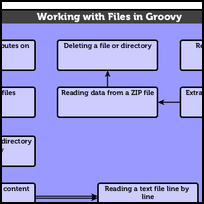 Working with Files in Groovy