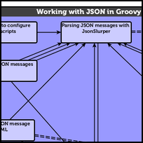 Working with JSON in Groovy