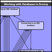 Working with Databases in Groovy
