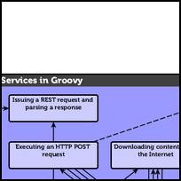 Working with Web Services in Groovy
