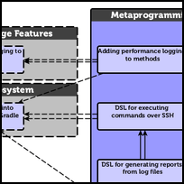 Metaprogramming and DSLs in Groovy